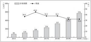 图15 我国大数据市场规模及预测