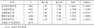 表12 政治沟通现状评价各项目得分情况