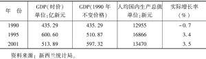 表4-1 国内生产总值(GDP)和人均国内生产总值