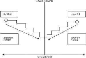 图9-5 村镇产业发展模式下土地利用模式