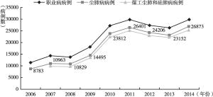 图1 2006~2014年全国(新增)职业病和尘肺病报告情况
