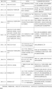 表1 2015~2016年与尘肺病防治相关的部分全国规范性文件