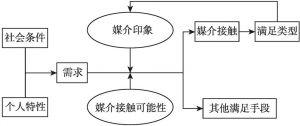 """图3-7 """"使用与满足""""理论的基本模式"""