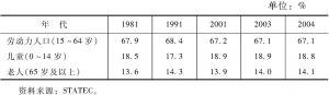 表1-8 卢森堡人口结构(各年龄段人口占总人口的比例)
