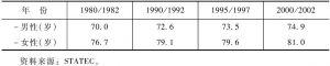 表1-9 卢森堡人口预期寿命
