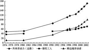 图1-2 卢森堡外籍劳动力的发展(单位:千人)