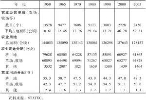 表4-12 卢森堡农业概况