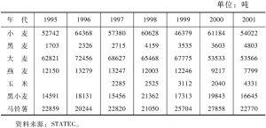 表4-18 主要谷物及产量