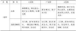 表1-2 土皮影、广皮影和王灯影之比较