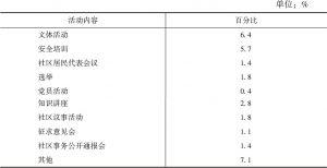 表2 流动人口参与活动类型
