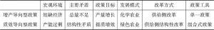 表6 增产导向型与质效导向型农业政策比较