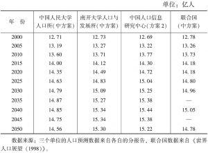 表2 三个单位及联合国预测的中国总人口