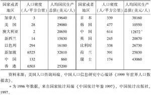 表3 1999年部分国家和地区人口密度和人均国民生产总值