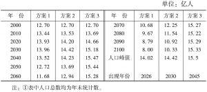 表2 中国人口总数的变化趋势