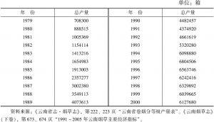 表3-13 1979~2000年云南卷烟总产量一览
