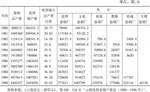 表3-14 1980~1990年云南优质卷烟产量一览
