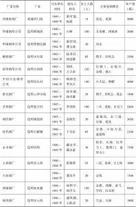 表4-1 民国时期云南私营机制卷烟企业一览-续表1