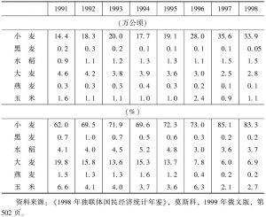 表4-5 1991~1998年粮食作物的播种面积及其比重