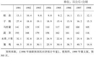 表4-7 1991~1998年主要农产品单位面积产量