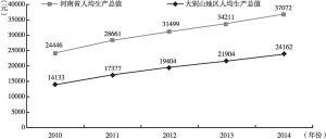 图11 大别山地区人均生产总值增长