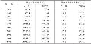 表11-5 福建省与全国服务业从业人员构成情况比较