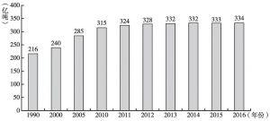 图3 全球化石能源燃烧产生的二氧化碳排放量增长趋势