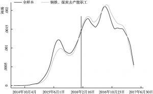 图6-3 注册滴滴的时间分布