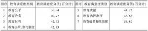 表5 教育分项满意度评价表