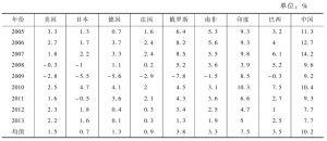 表4-1 金融危机前后主要发达国家及金砖国家GDP增长率变化情况