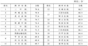 表2 北京法院阳光司法指数评估结果(满分100分)