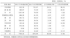 表5 2013年对华投资前10名来源国家/地区