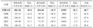 表2 2014年外围4区一手住宅市场情况