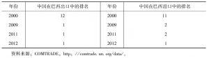 表2 中国在巴西进出口贸易伙伴中位置的变化