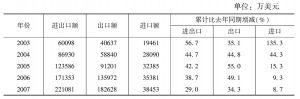 表5 中国与葡萄牙双边贸易额统计(2003~2014年)