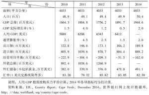2010~2014年佛得角主要经济指标