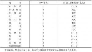 表3 2014年黑龙江省各城市GDP、30强入围机构数及名次