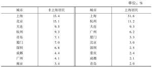 表7 上海居民与非上海居民对城市市容卫生的评价