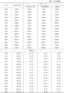 表5 国民生产总值(当年价)