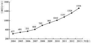 图2 2004~2013年安徽城乡公路客运周转量趋势