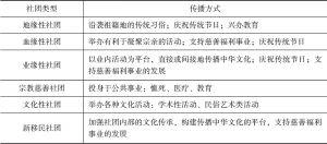 表11 各类社团中华文化传播活动的方式对比