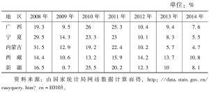 表1-3 民族地区人均地区生产总值增长率