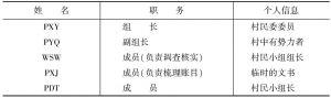 """表6-3 栖村""""清账小组""""成员表"""