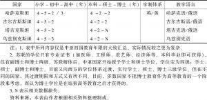 表2 中亚国家教育体制一览