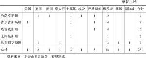 表3 外国在中亚国家开办高校(包括分校)的情况