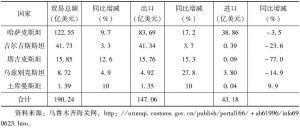 表1 2013年新疆与中亚国家进出口贸易情况
