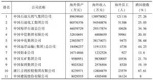 表6 2014年中国100大跨国公司前20名企业情况