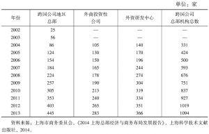 表1 2002~2013年上海跨国公司总部机构数