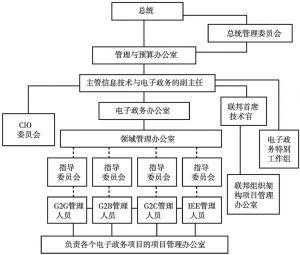 图9-2 美国以政府CIO为核心的信息化管理营运体系