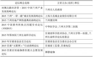 表2 2015年甘肃论坛(峰会)举办概况