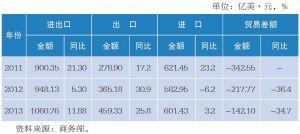 2011~2013年中马双边贸易额